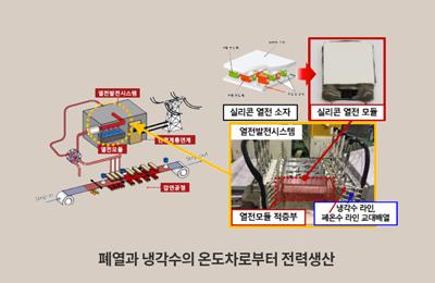 창의IT 백창기 교수팀, 반도체 공정 기반 실리콘 열전소자 대량생산 기술 개발