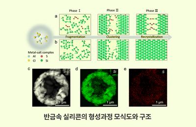 화학 박수진-UNIST 이준희 교수 공동연구팀, 고속충전·고용량 배터리용 '반금속 실리콘' 만든 '1% 도핑'