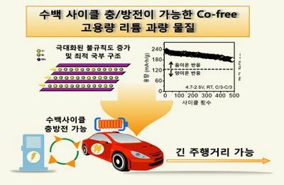 신소재 강병우 교수팀, 새로운 합성법으로 만든 양극 소재,  전기차 상용화 앞당긴다